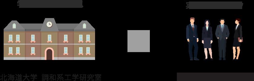 北海道大学 調和系工学研究室✕AI TOKYO LAB