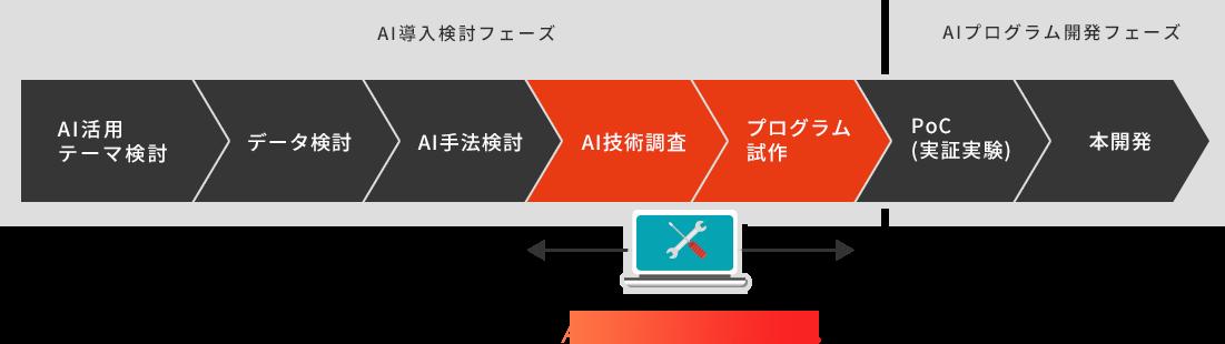 AI技術調査・プログラム試作